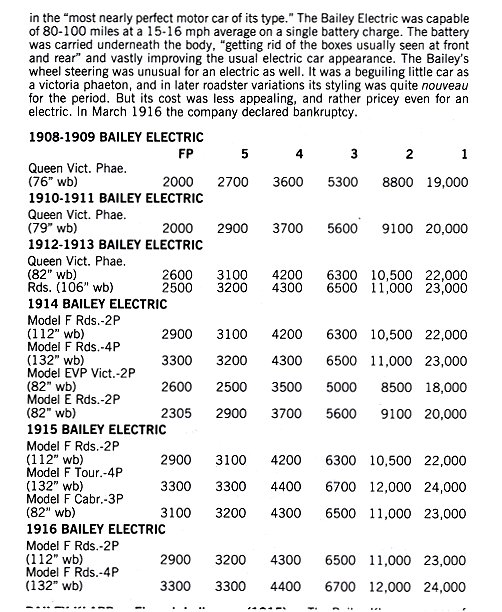 BAILEY Electric Amesbury, Mass.1907-1916 Standard Catalog of AMERICAN CARS 1805-1942 By Beverly Rae Kimes & Henry Austin Clark, Jr. Krause Publications ISBN: 0-87341-428-4 8.5″x11″ page 96