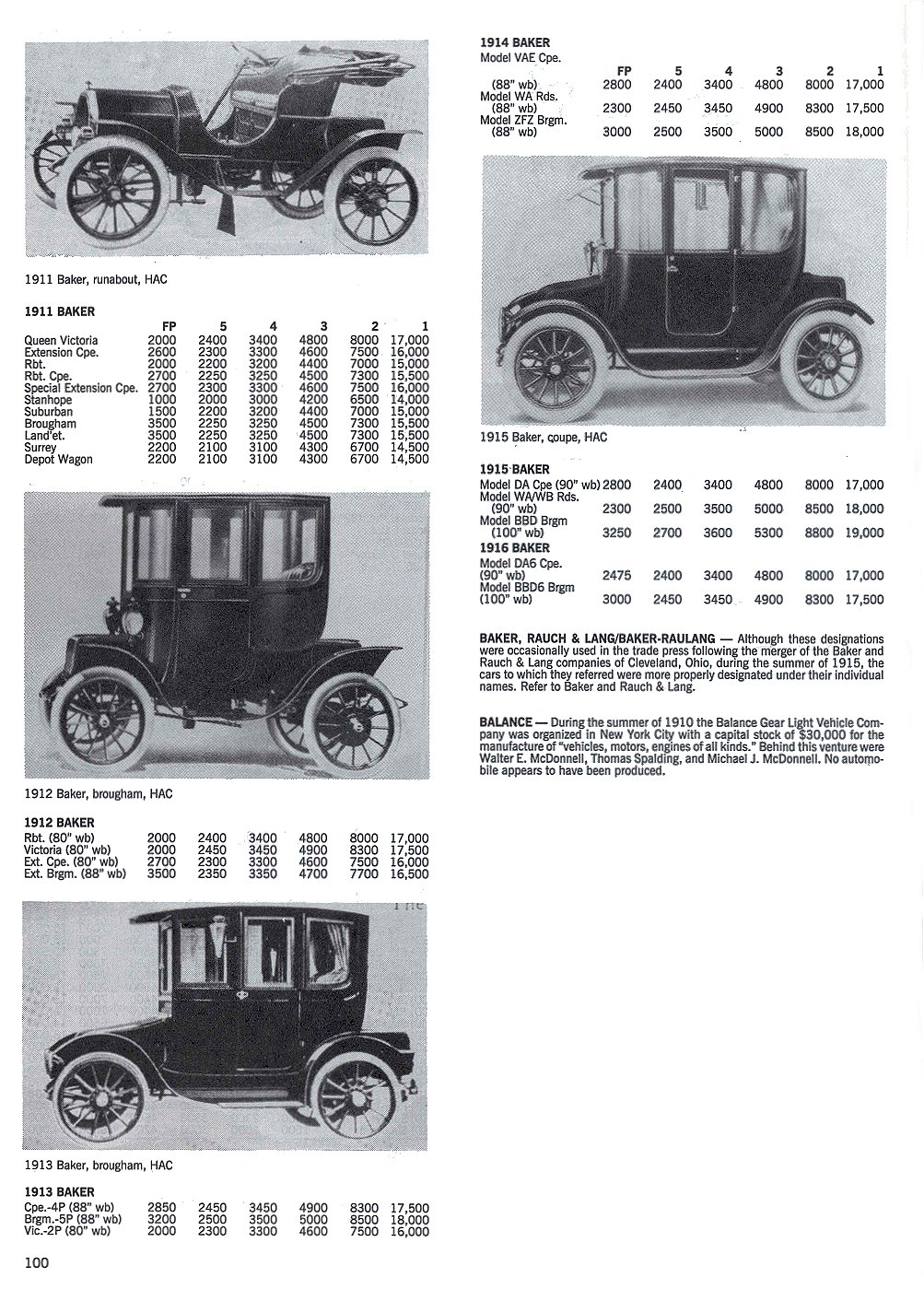 BAKER Electric Cleveland, Ohio 1899-1916 Standard Catalog of AMERICAN CARS 1805-1942 By Beverly Rae Kimes & Henry Austin Clark, Jr. Krause Publications ISBN: 0-87341-428-4 8.5″x11″ page 100