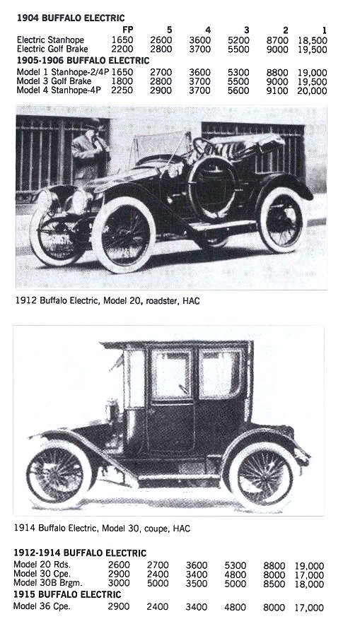 BUFFALO Electric Buffalo, New York 1901-1906 & 1912-1915 Standard Catalog of AMERICAN CARS 1805-1942 By Beverly Rae Kimes & Henry Austin Clark, Jr. Krause Publications ISBN: 0-87341-428-4 8.5″x11″ page 160