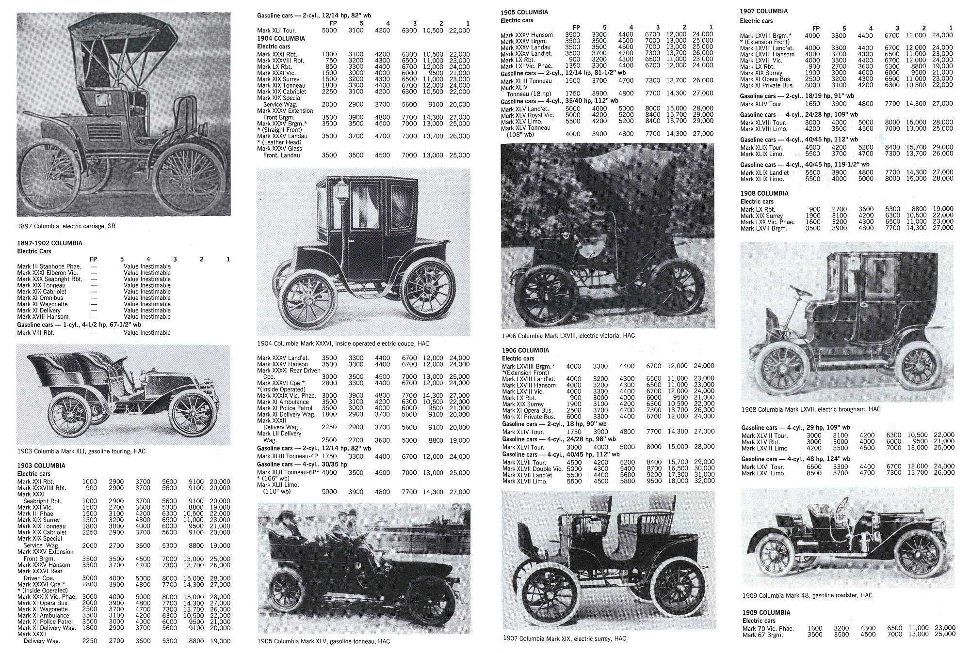 COLUMBIA Hartford, Connecticut 1897-1913 Standard Catalog of AMERICAN CARS 1805-1942 By Beverly Rae Kimes & Henry Austin Clark, Jr. Krause Publications ISBN: 0-87341-428-4 Pages 358 & 359 8.5″x11″