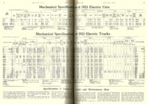 1923 1 25 Electric Specifications Mechanical Specifications of 1923 Electric Trucks MOTOR AGE January 25, 1923 University of Minnesota Library 8.5″x11.5″ page 79