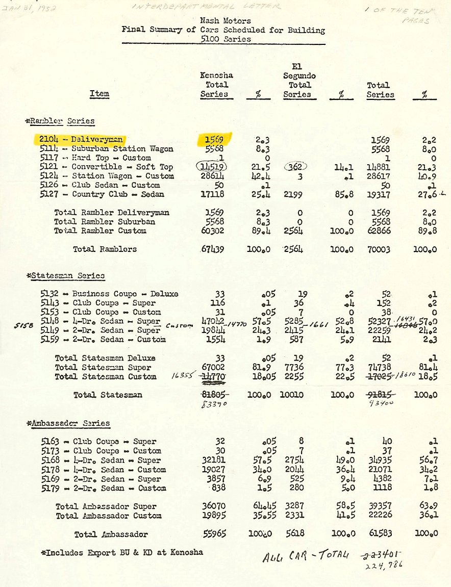 1951 NASH MotorsFinal Summary of Cars Scheduled For Building 5100 Series 8.5″x11″
