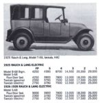 RAUCH & LANG Electric Cleveland Ohio 1905-1920 RAUCH & LANG Electric Chicopee, Massachusetts 1920-1932 Standard Catalog of AMERICAN CARS 1805-1942 By Beverly Rae Kimes & Henry Austin Clark, Jr. Krause Publications ISBN: 0-87341-428-4 8.5″x11″ page 1268