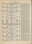 1914 12 9 SUMMARY OF THE 1914 ROAD AND SPEEDWAY RACES THE HORSELESS AGE U of MN Library page 840