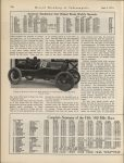 1915 6 2 Indy 500 Complete Summary of the Fifth 500 Mile Race Showing Times at Every 25 Mile Point THE HORSELESS AGE AACA Library page 728