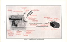 """1914 Packard MOTOR CARS INFORMATION """"2-38"""" and """"4-48"""" PLATE NO 1 – Diagram of Gasoline and Pressure System PACKARD MOTOR CAR COMPANY, DETROIT, MICHIGAN Antique Automobile Club of America Library page 16"""