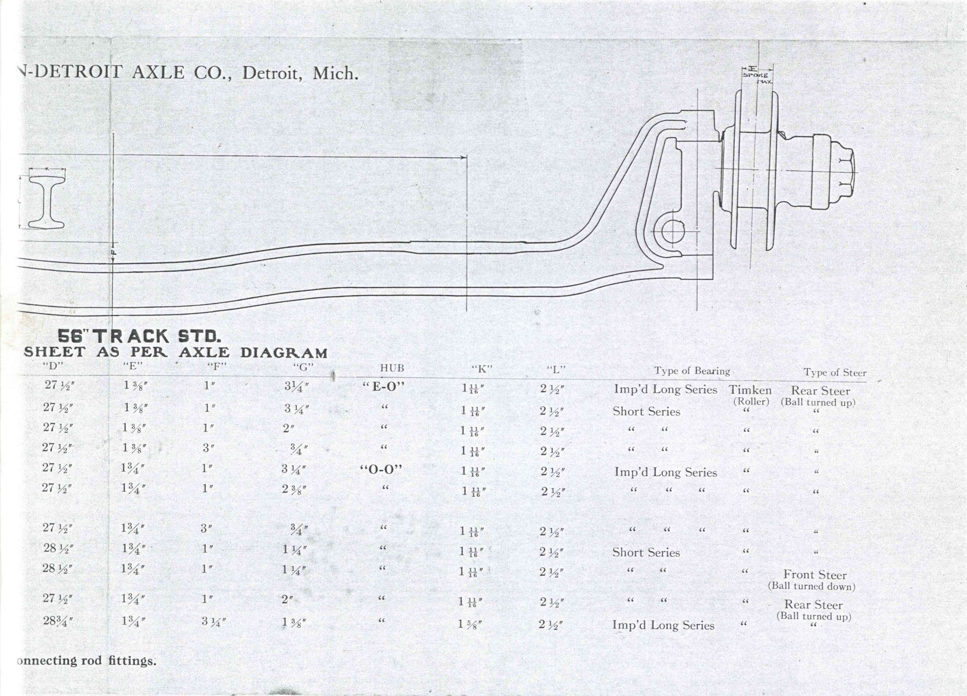 1910 – 1911 TIMKEN-DETROIT AXLE CO TYPES OF FRONT AXLES FOR