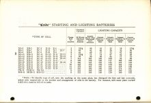 1916 1 HUDSON MANUAL of Exide Batteries FOR Hudson Cars AACA Library page 38
