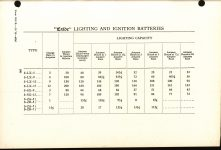 1916 1 HUDSON MANUAL of Exide Batteries FOR Hudson Cars AACA Library page 39