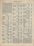 1922 1 11 LEXINGTON Lexington prices MOTOR WORLD AACA Library page 30