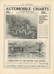 1915 3 11 AUTOMOBILE CHARTS By Victor W. Page THE AUTOMOBILE 9″×12″ page 74